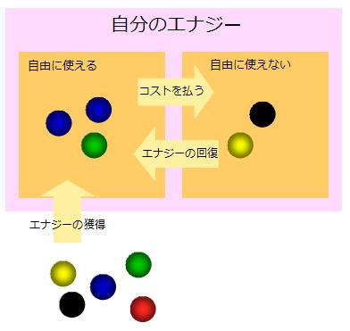 【自作TCG】エナジーのしくみ.PNG